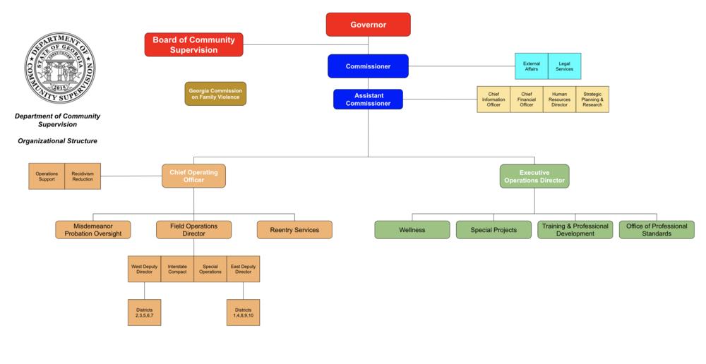 Organization Structure 2020